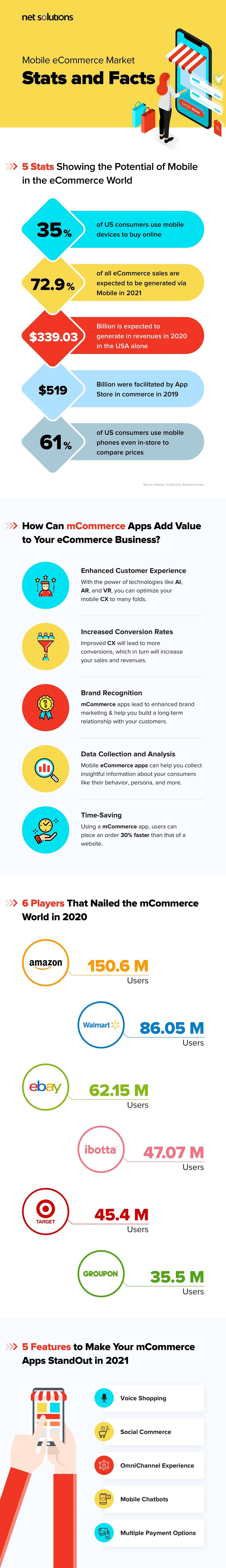 Mobile eCommerce Market Infographic